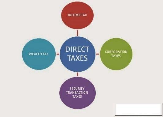Direct Tax impact incidence equ - studybytech   ello