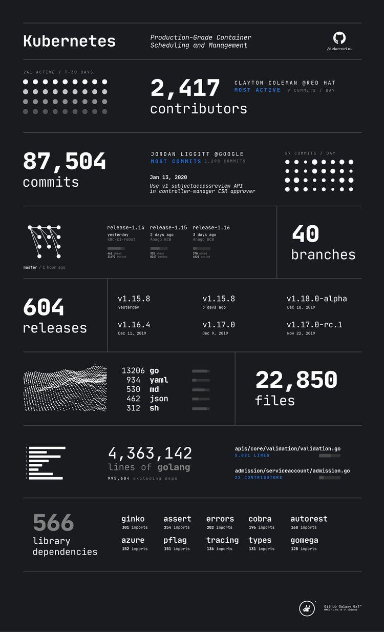 Github Galaxy 0x1 - information - randomwalks | ello
