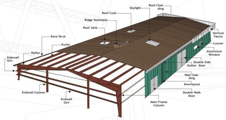Find Pre Engineered Building Bu - rbsworldco121 | ello