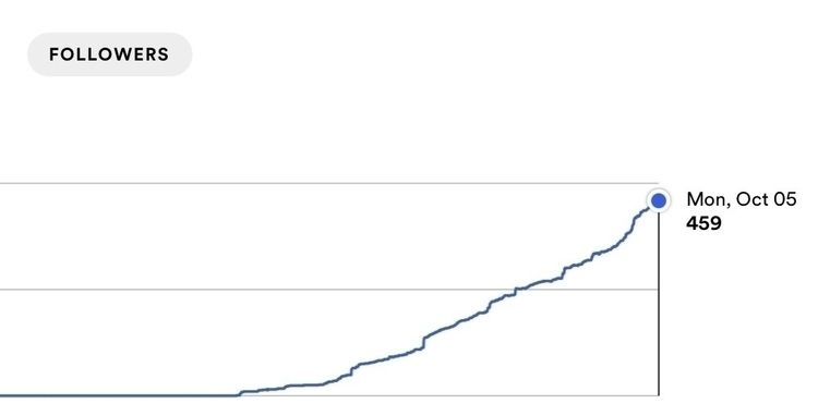 Slowly approaching milestone 50 - crow74 | ello