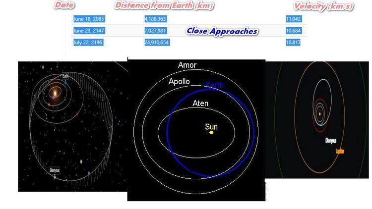 Target asteroid 3671 Dionysus s - tonynetone | ello