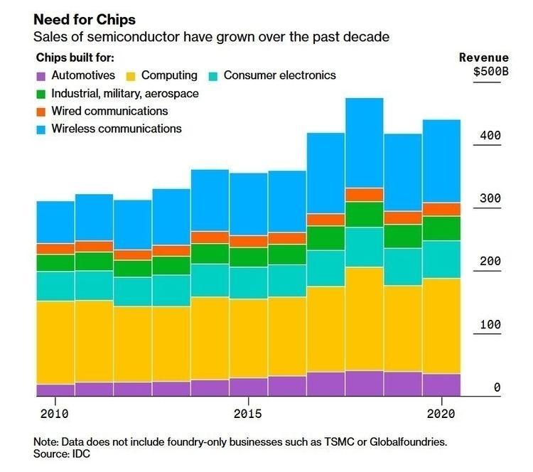 Image Source: Bloomberg Good mo - ellofinance | ello