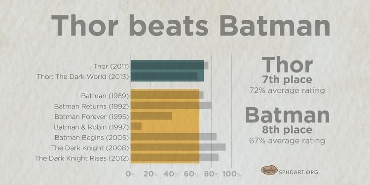 0441-webcomic-superhero_movies-20160229e-150dpi_graph-thor-beats-batman.jpg