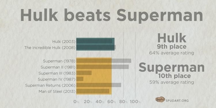 0441-webcomic-superhero_movies-20160229e-150dpi_graph-hulk-beats-superman.jpg