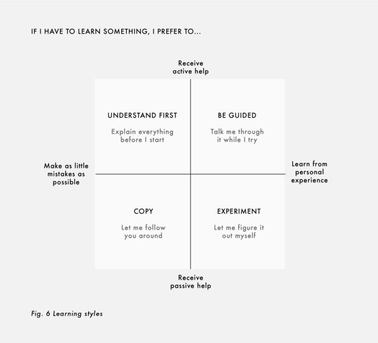learning_styles_maartenpkappert.png
