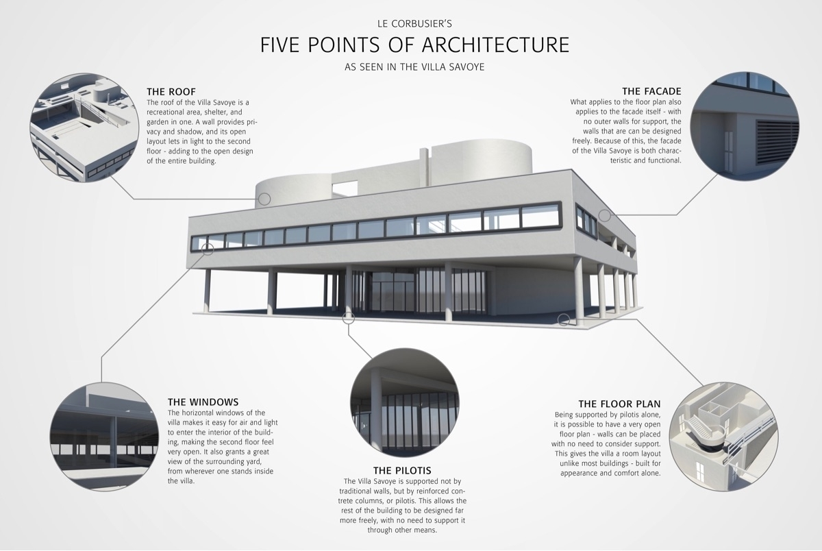 The famous concept of le corbusier the 5 points of for 5 points corbusier