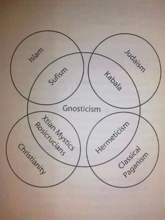 The Circle Gnosis! Image create - santmat | ello