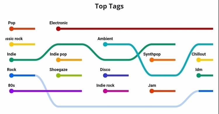 week musical genres lastfm. lis - hwake | ello