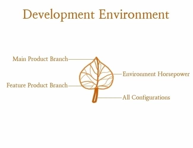 Technology product development  - mapflagged | ello
