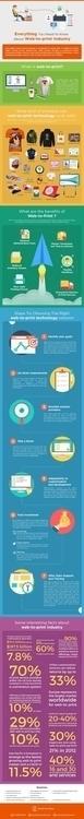 Industry industry put infograph - brushyourideas | ello
