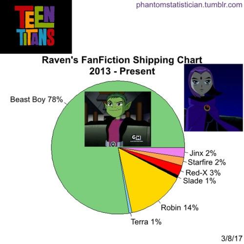 Raven chance Robin chart - harper57 | ello
