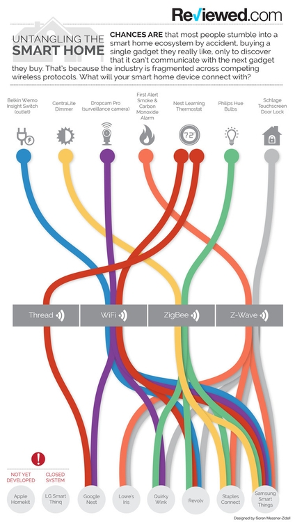 Smart Homes Infographic - soren123 | ello