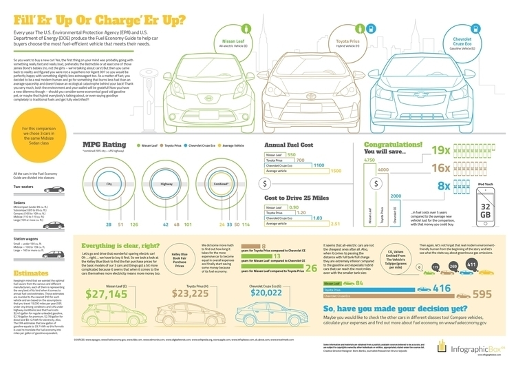 INFOGRAPHIC: CAR COSTS FUEL ECO - infographicbox | ello