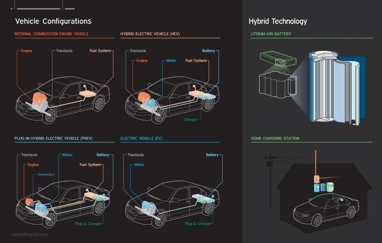 Hybrid Car Configurations - car - jamesprovost | ello