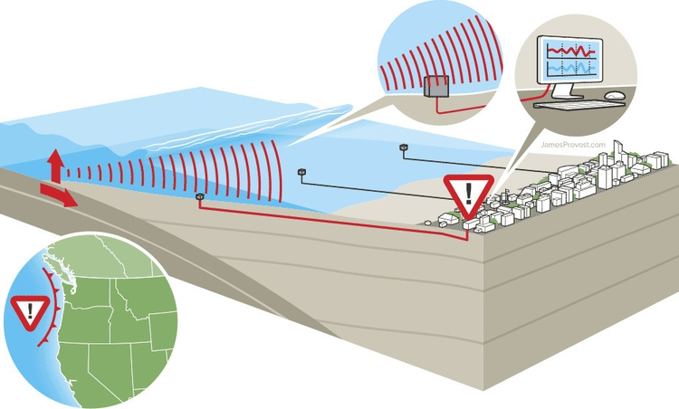 Tsunami Early Warning System - infographic - jamesprovost | ello