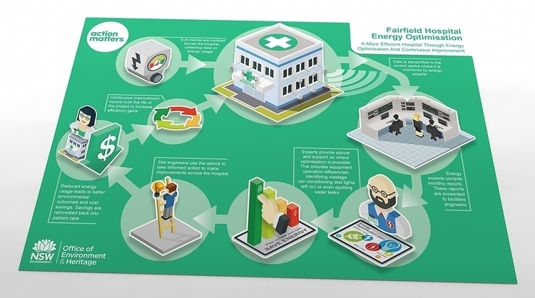 Fairfield Hospital Environmenta - dougillustration | ello