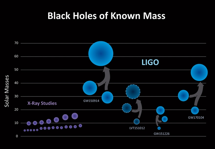 Black Holes Mass - BlackHoles, mass - valosalo | ello