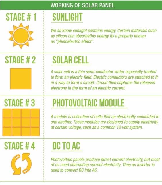 Working - SolarPVSystem, solarenergy - clarioninternational | ello