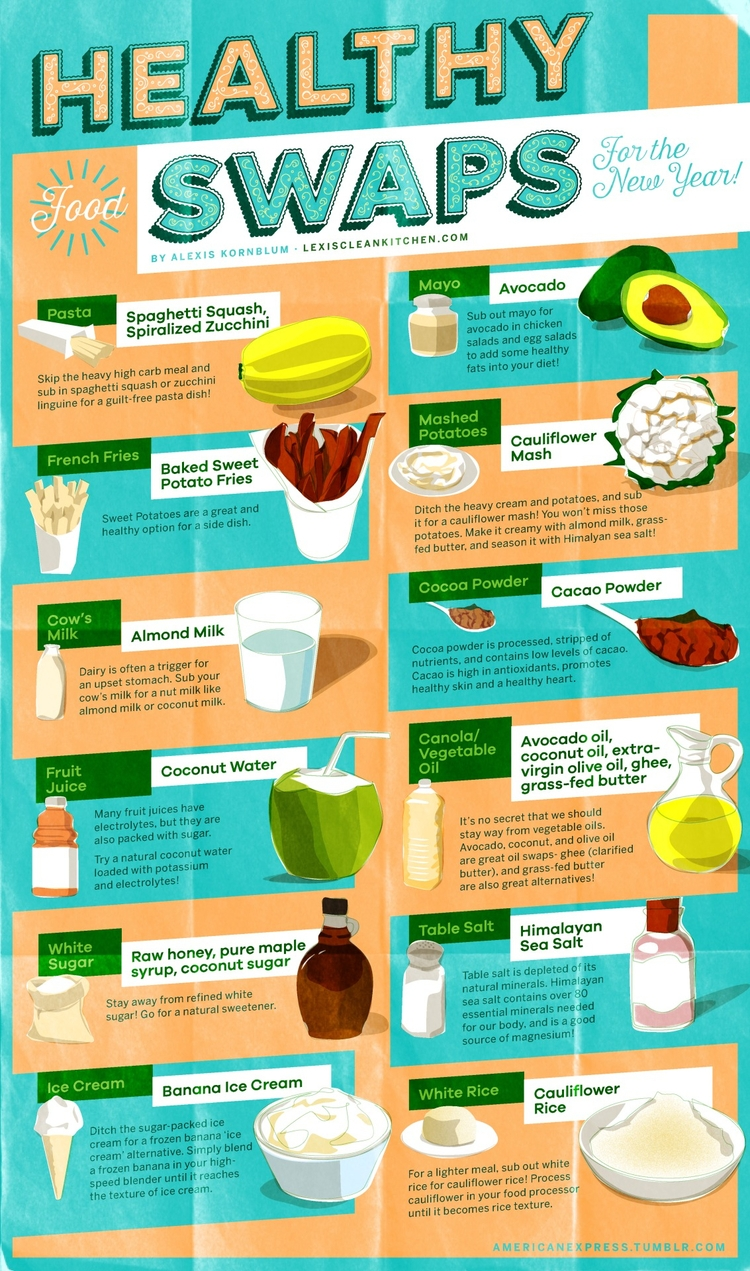 Infographics: Healthy Meal Swap - madefoods | ello