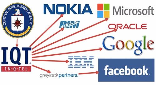 CIA Funding Tech Companies Gove - batr | ello