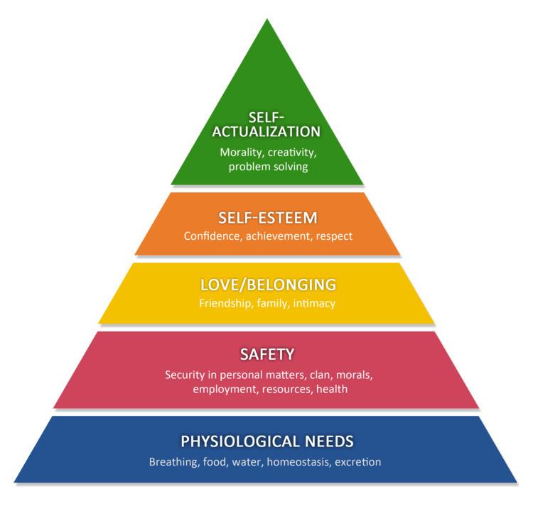 Hierarchy Basics Forgot - maslow - anthonycentore | ello