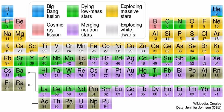 Elements - carbon, nuclear, oxygen - valosalo | ello
