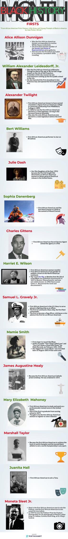 Infographic: Black History Mont - themusingsofablerd | ello