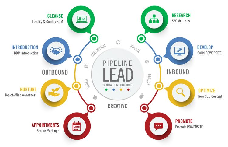 excellent ways lead generation  - dexterinc | ello