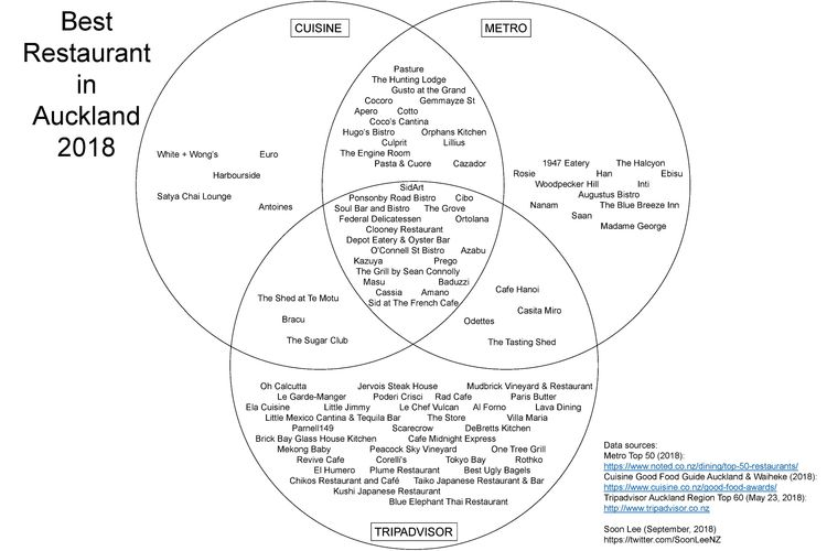 put Venn diagram Restaurant dat - soonleenz | ello
