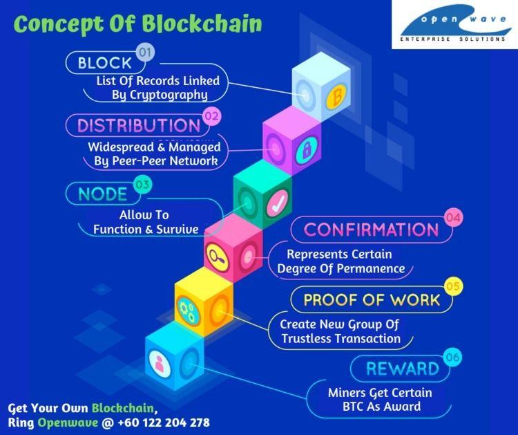 Dominate Industry Blockchain -  - farhanarayzal | ello
