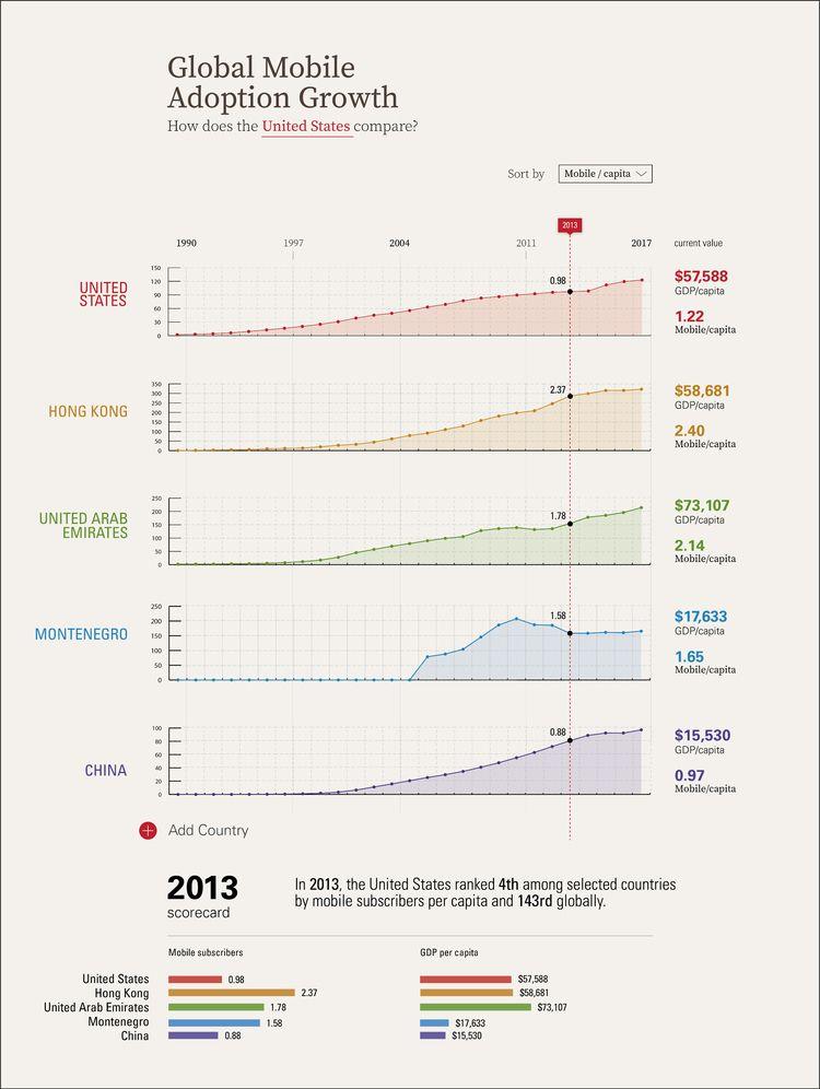 Global mobile adoption time fla - randomwalks | ello