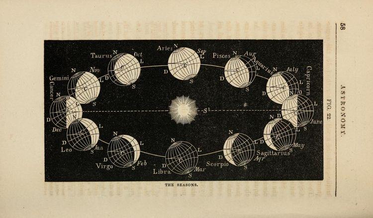 science, astronomy, seasons - thatbarkingdog | ello