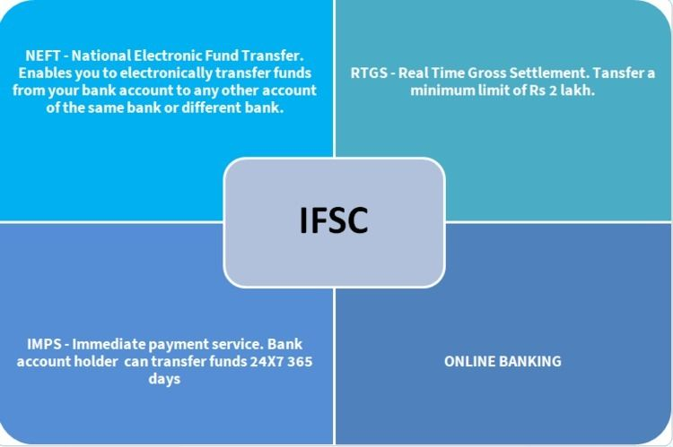Website check India Banks IFSC  - rootj460 | ello