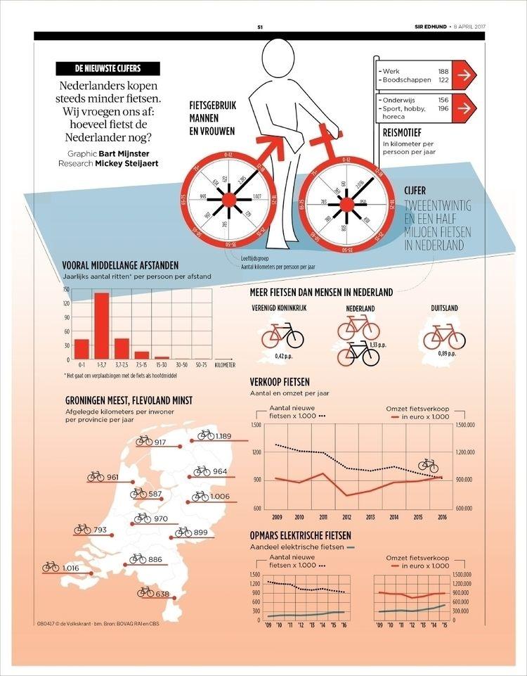 infographic, volkskrant, bicycles - bartmijnster | ello