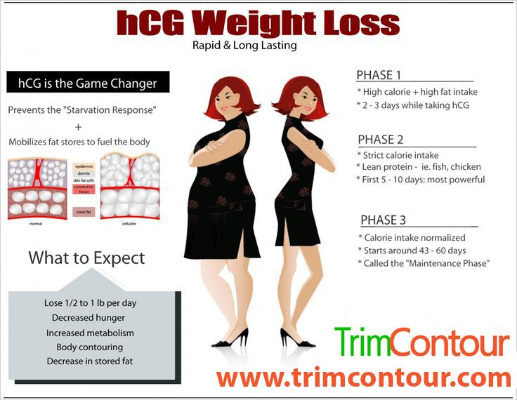 HCG Drops - weightlosscream | ello