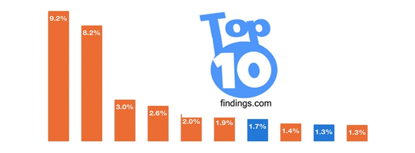 Top Ten Findings (@toptenfindings) Cover Image