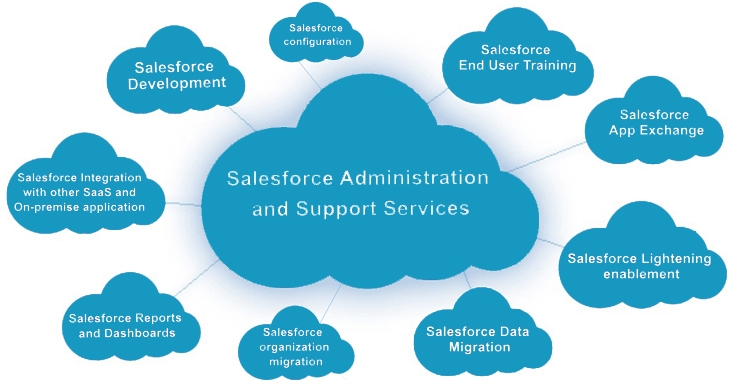 Salesforce Services | Salesforce Projects  (@salesforce_services) Cover Image